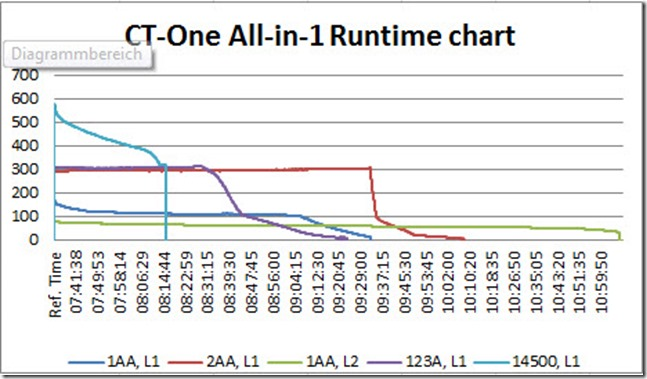 ct_one_runtime_graph_all
